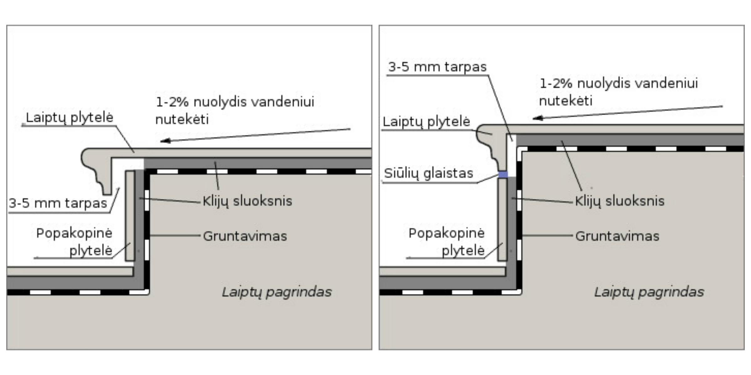 plytelių projektavimas