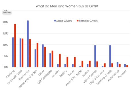 dovanų statistika